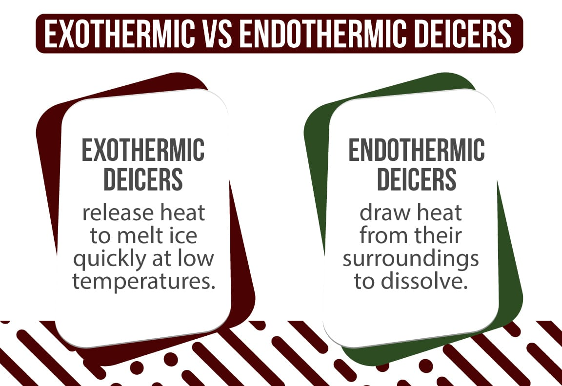exothermic deicers and endothermic deicers