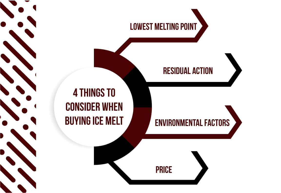 four things to consider when buying ice melt
